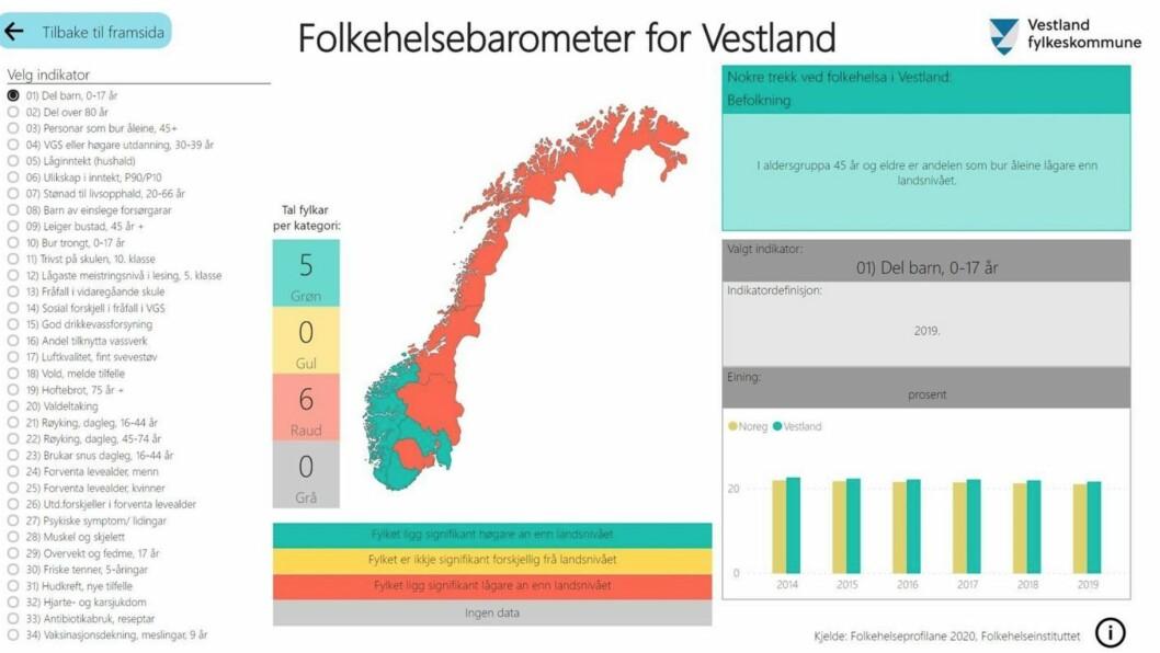 FOLKEHELSEBAROMETER: Folkehelsebarometer for Vestland.